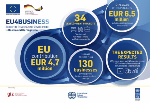 BiH receives EUR 4.7m as support for tourism, entrepreneurs and agriculture